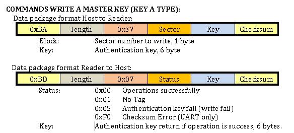 RFID shield protocol5