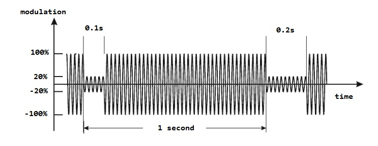 DCF77 amplitude modulation